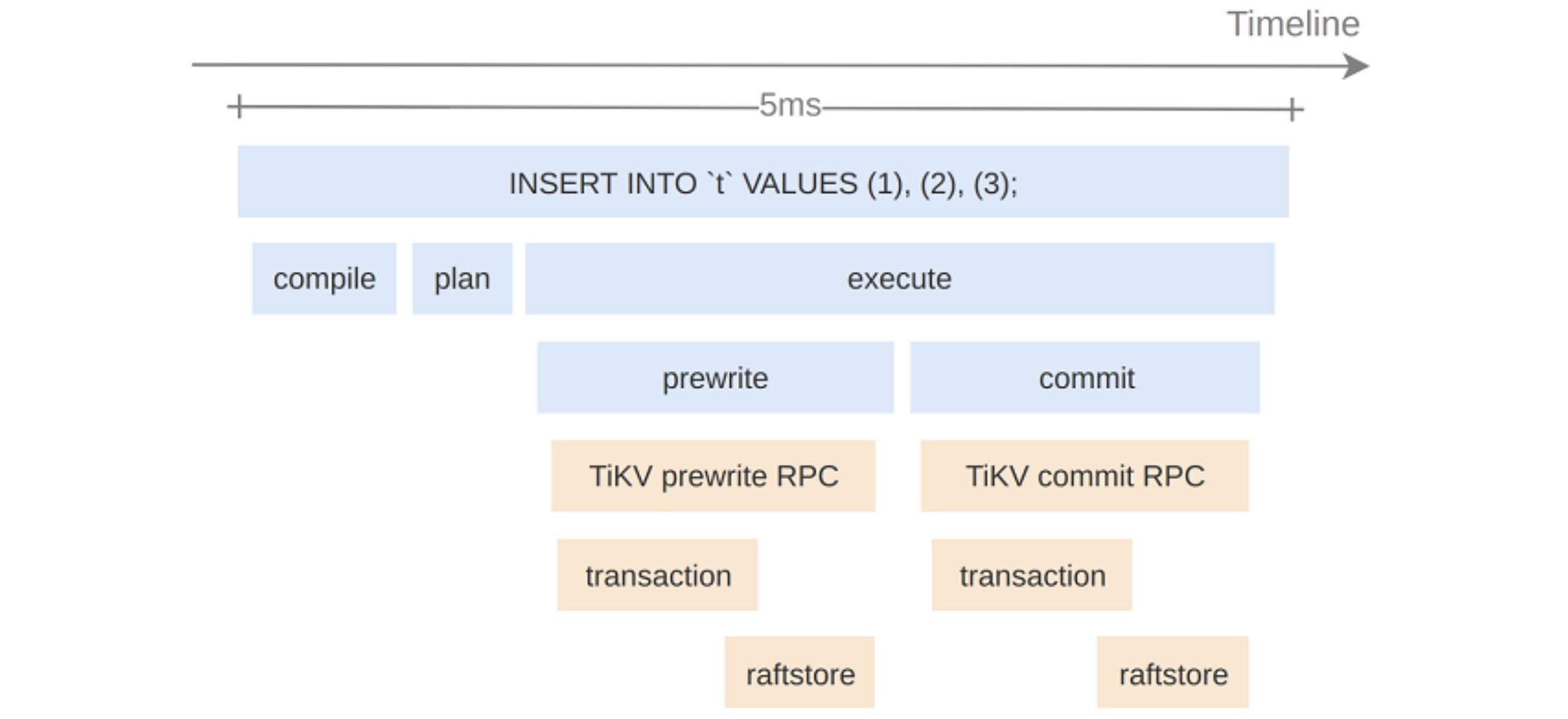 Trace an SQL statement's execution