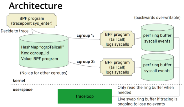 traceloop architecture