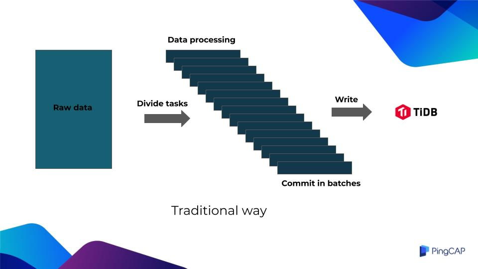 Traditional batch processing architecture