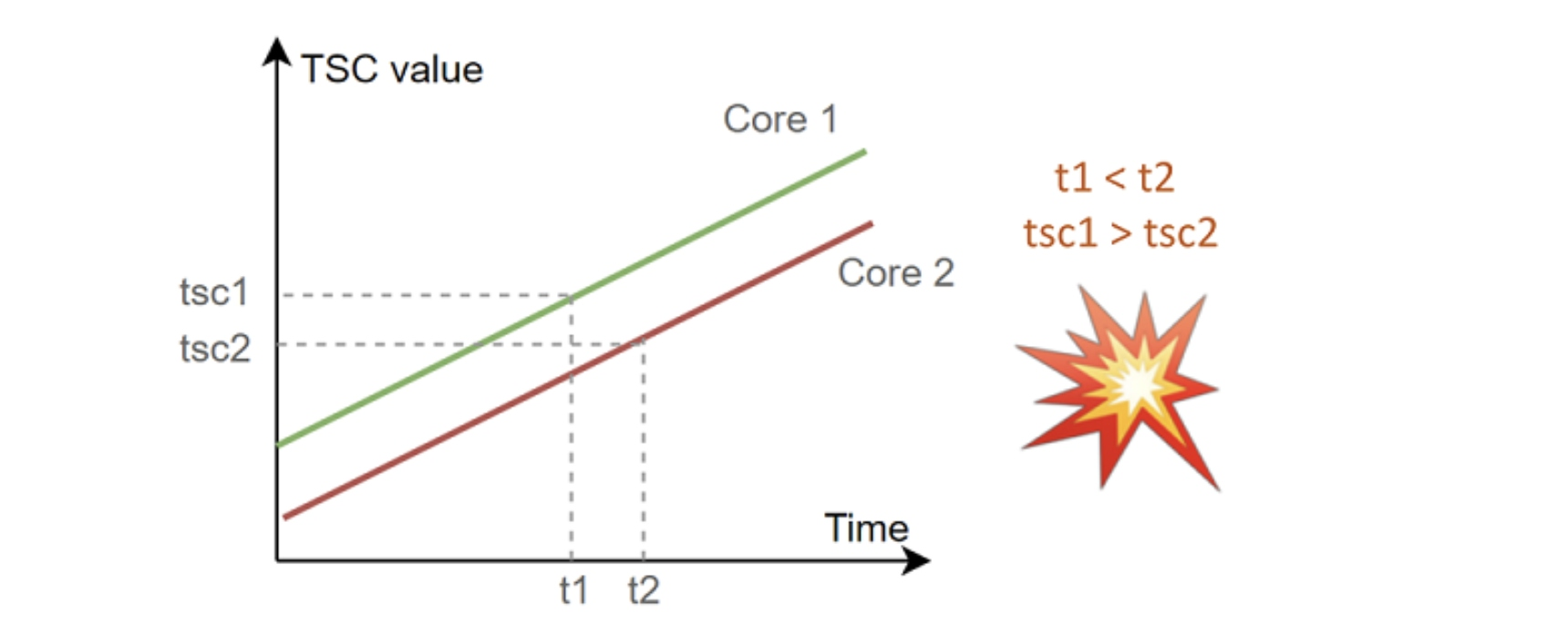 TSC value calculation for multiple cores