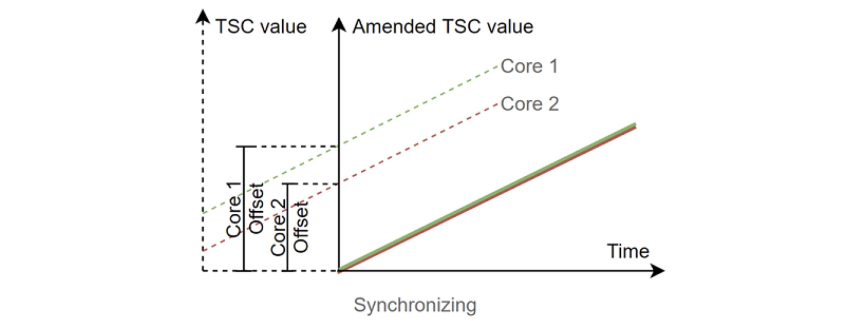 TSC value offset