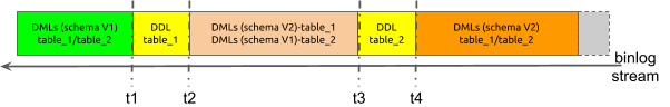 Two tables to be merged