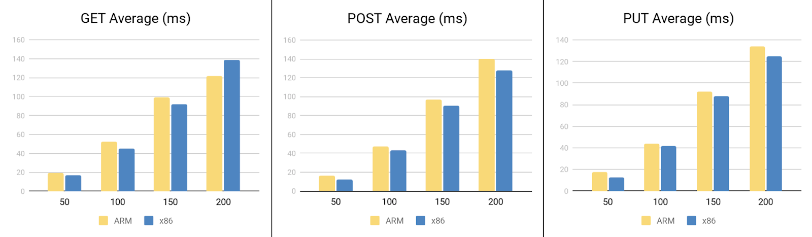 Response latency of GET, POST, and PUT