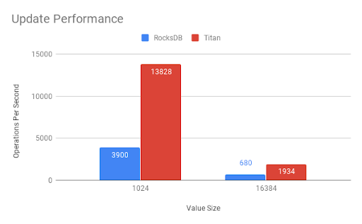 Update performance
