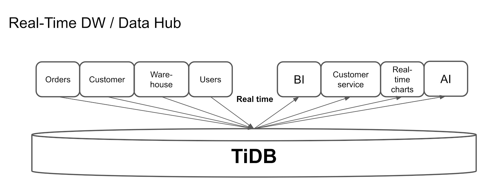 Use TiDB as a real-time data warehouse