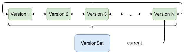 VersionSet