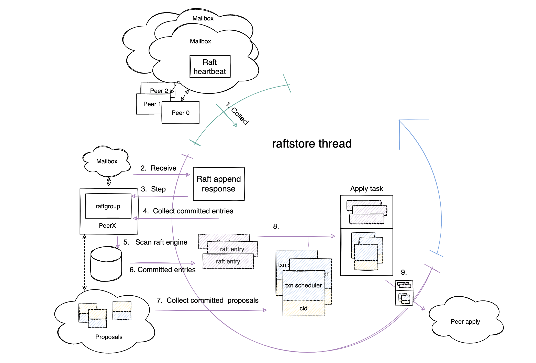 Write Commit phase workflow
