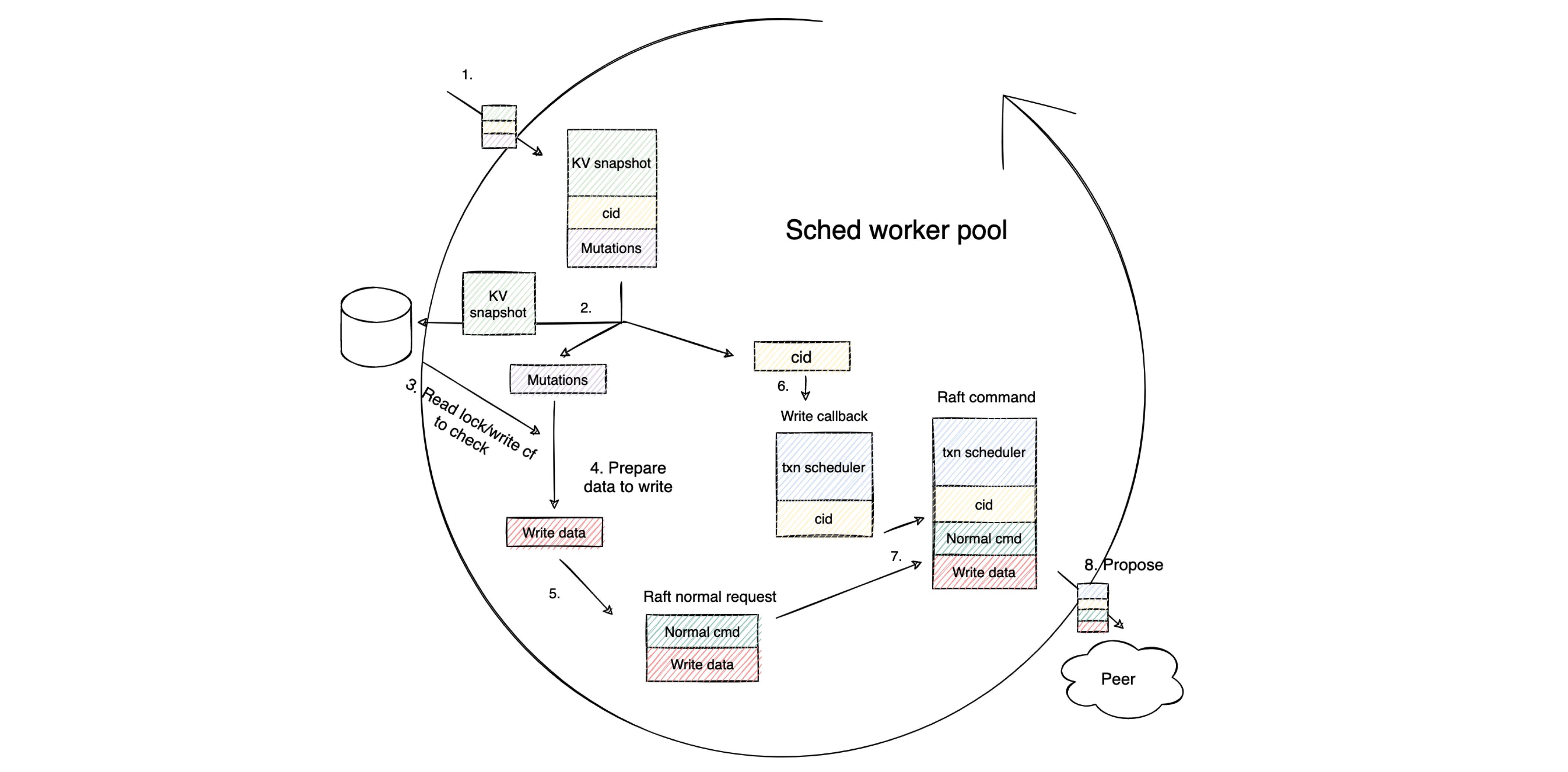 Write Prepare phase workflow