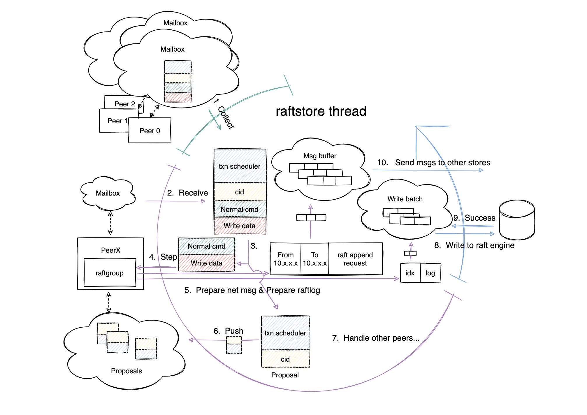 Write Propose phase workflow