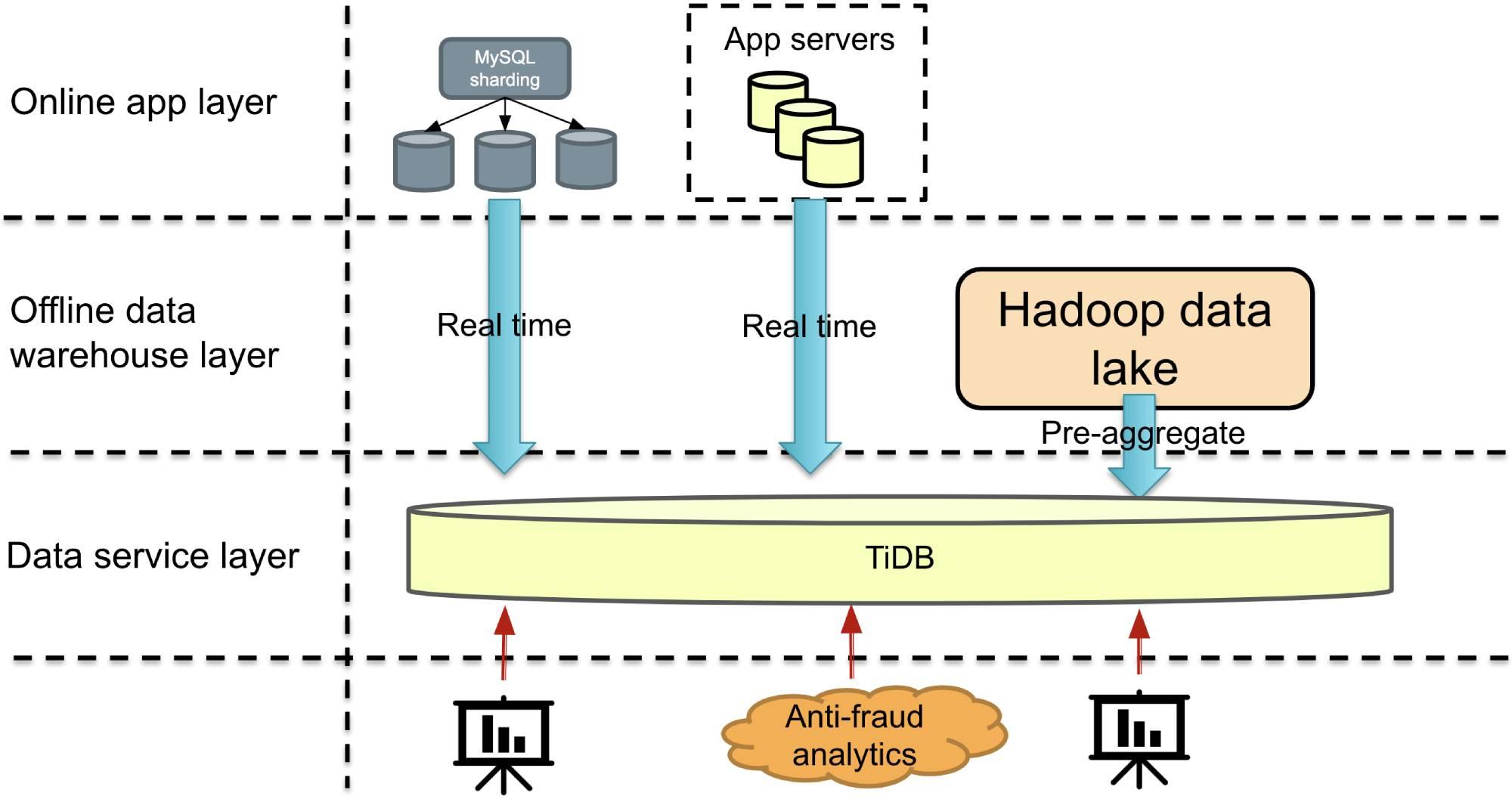 A horizontally scalable database as a MySQL alternative