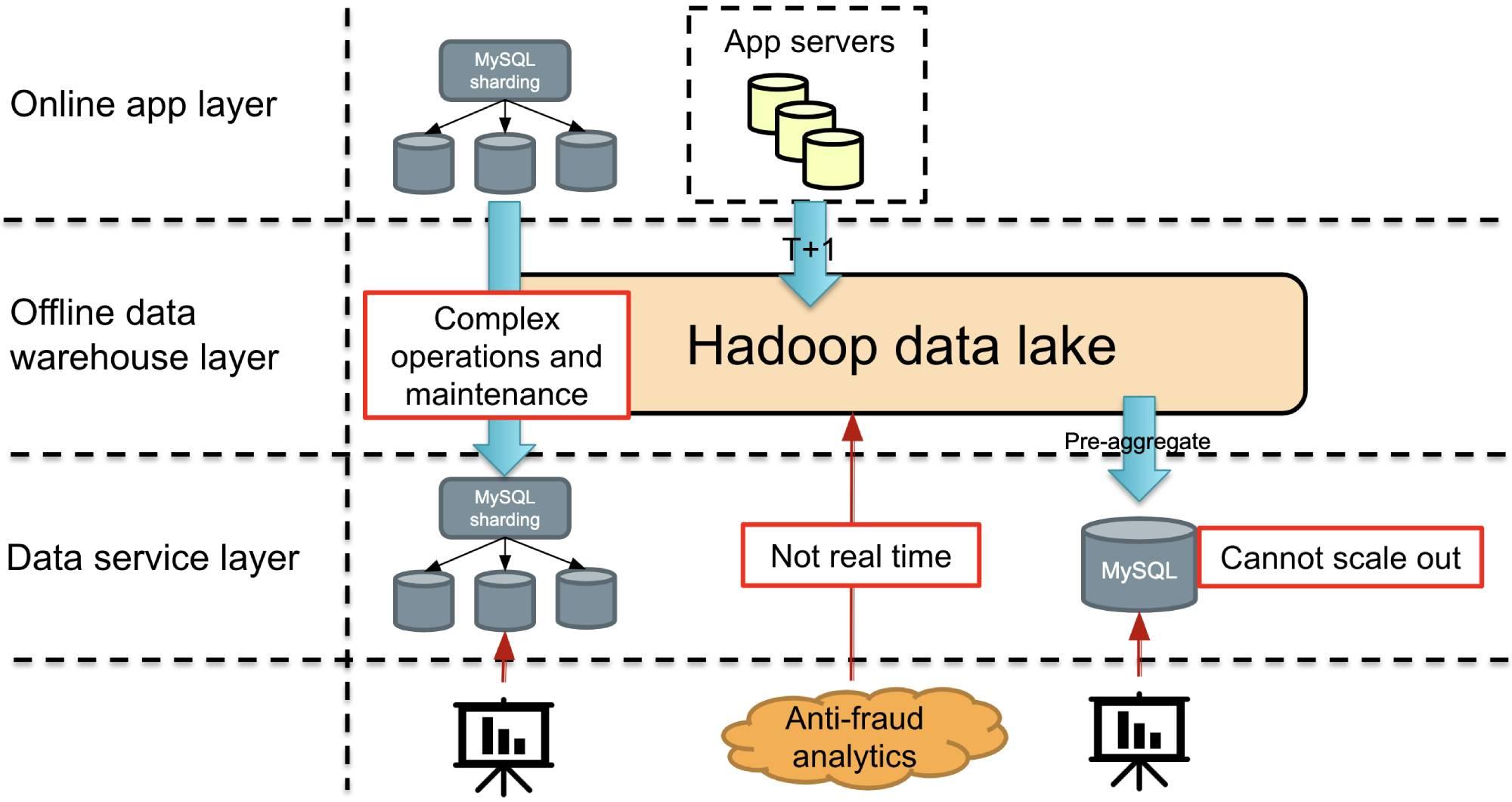 MySQL alternative database