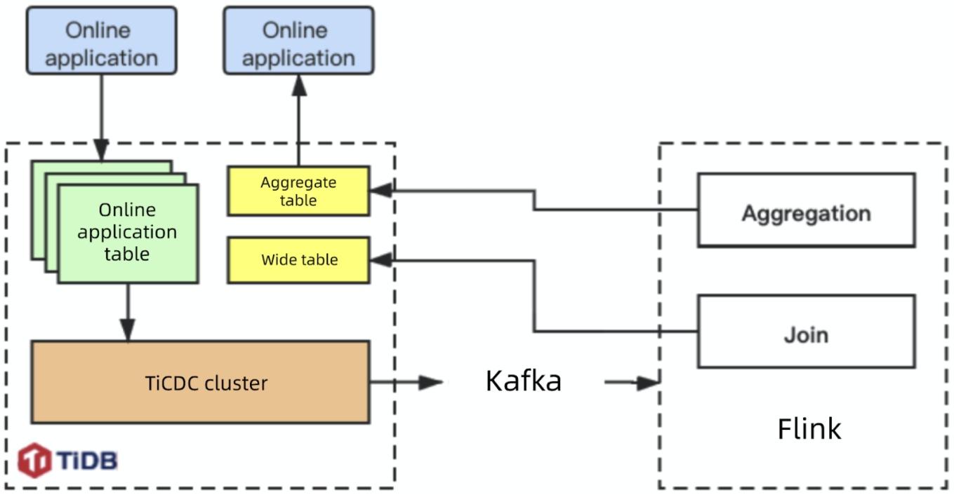 Xiaohongshu's Flink + TiDB architecture
