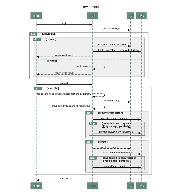 TiDB 中的两阶段提交