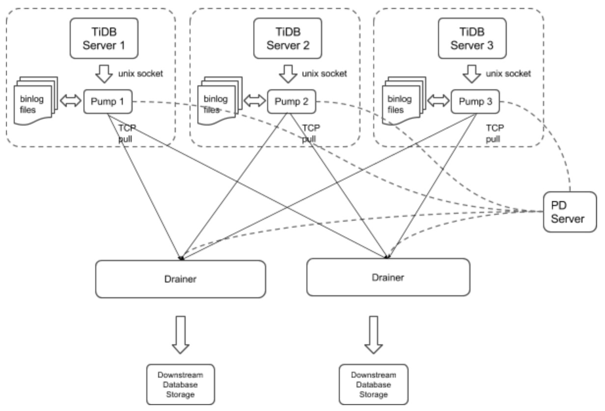 TiDB Binlog 架构