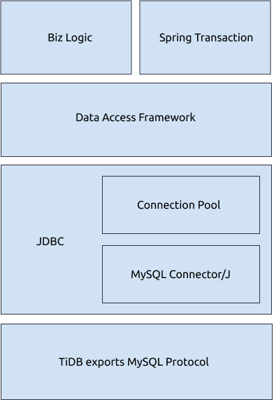 Java Component