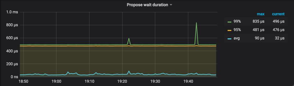 图 3 查看 Propose wait duration