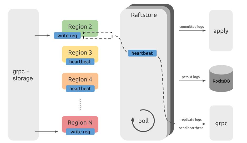 图 1 Raftstore 处理流程示意图