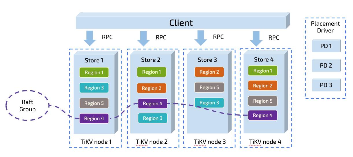 TiDB 数据概览