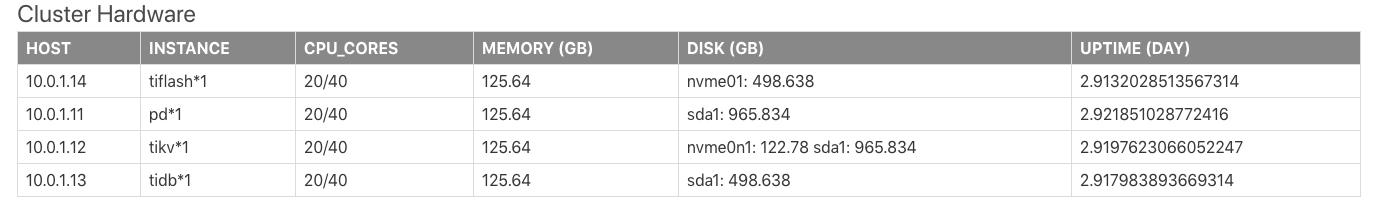 Cluster Hardware 报表