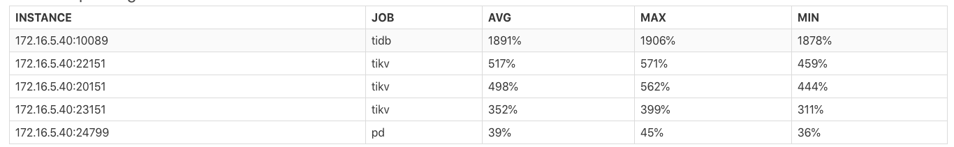 Instance CPU Usage 报表