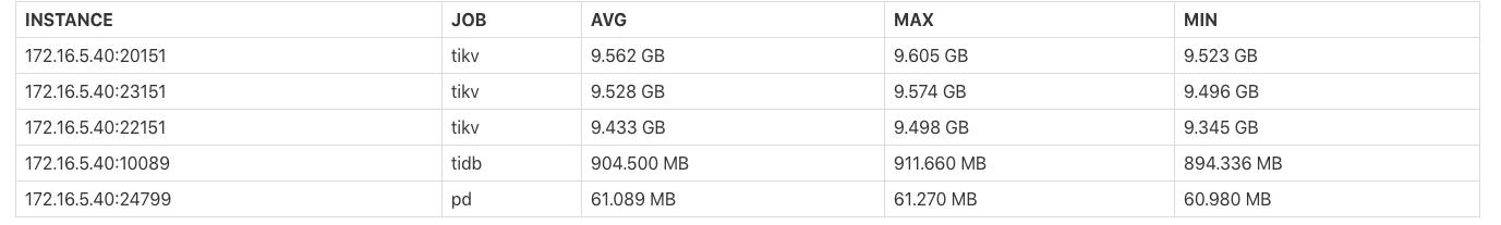 Instance Memory Usage 报表