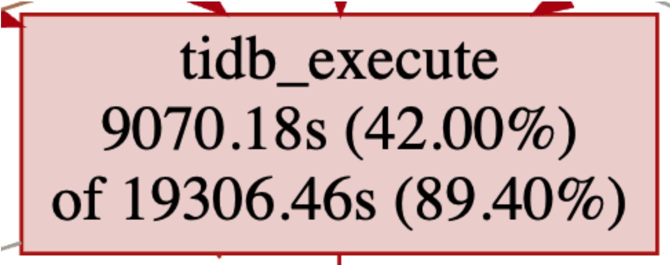 监控关系图 tidb_execute 节点示例