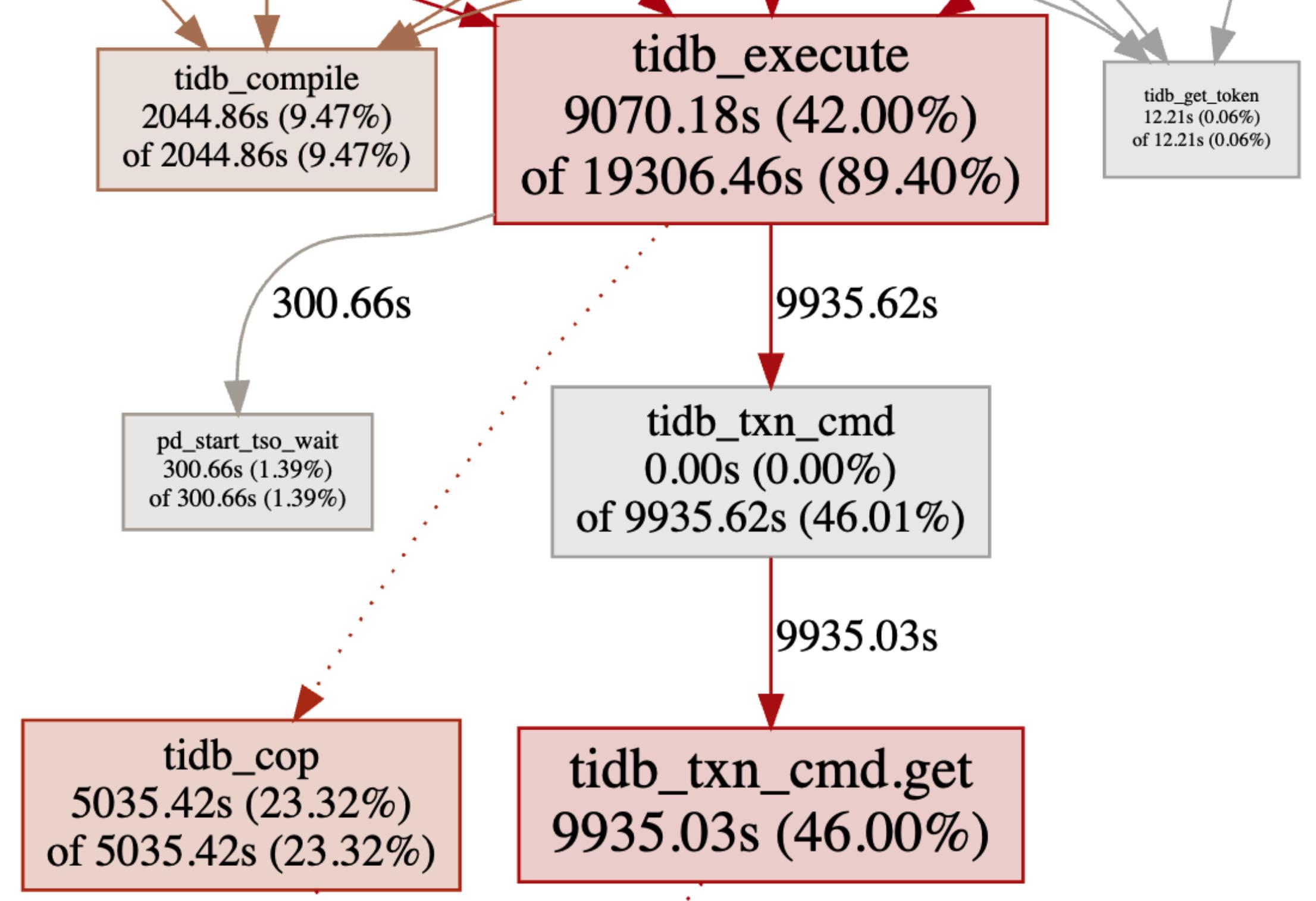监控关系图 tidb_execute 节点注释