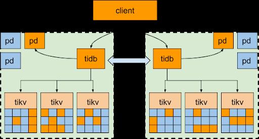 两中心 binlog 相互备份方案