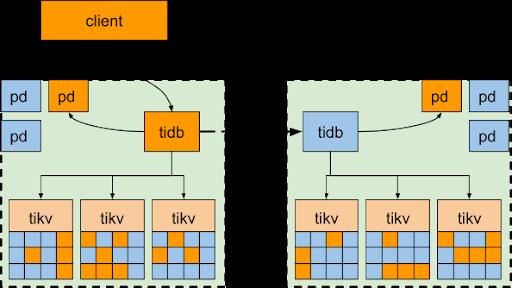 binlog 同步部署方案