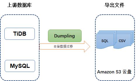 Dumpling 导出数据