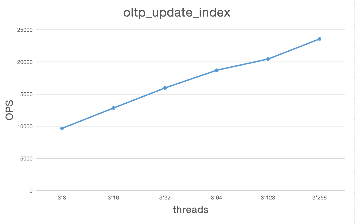 oltp_update_index