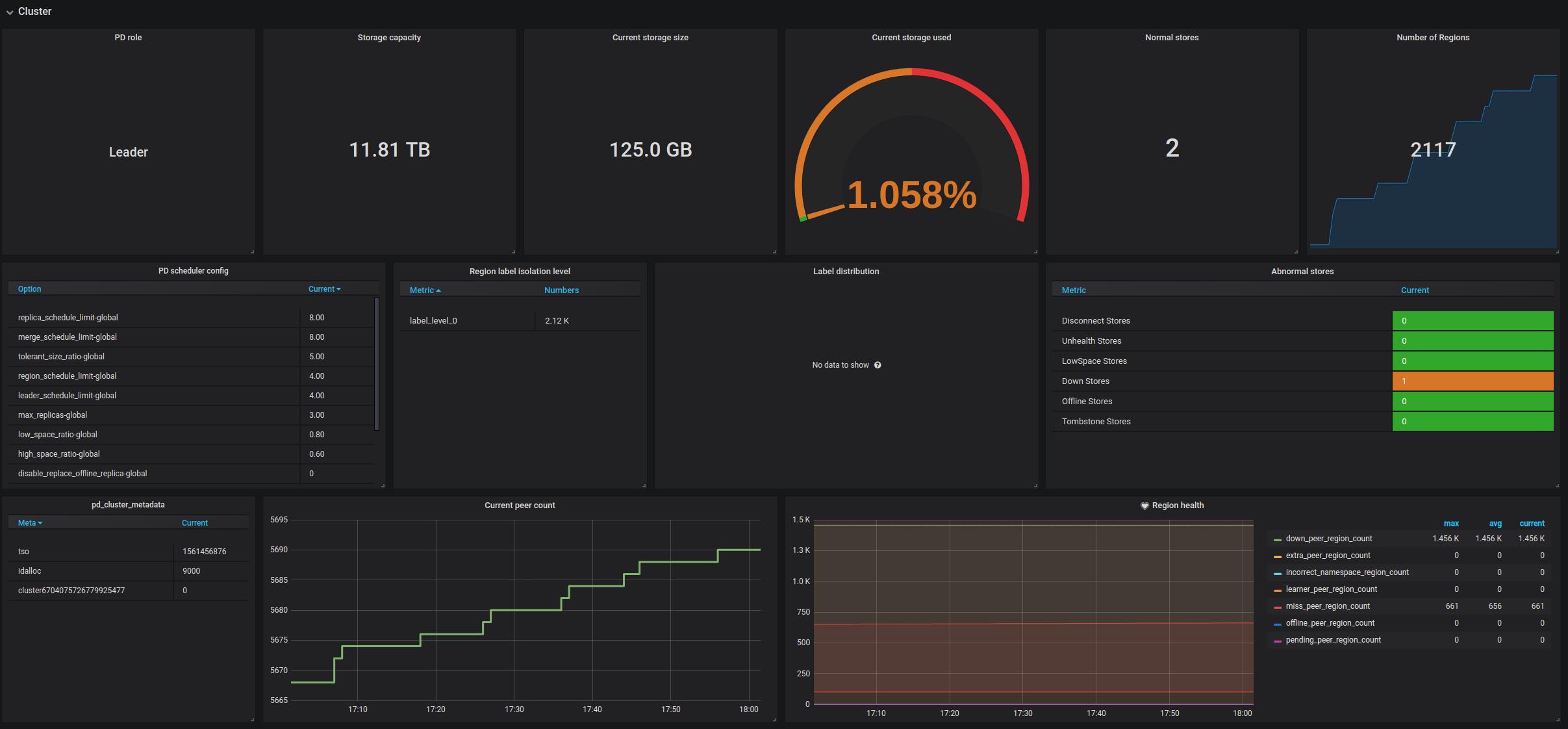 PD Dashboard - Cluster metrics