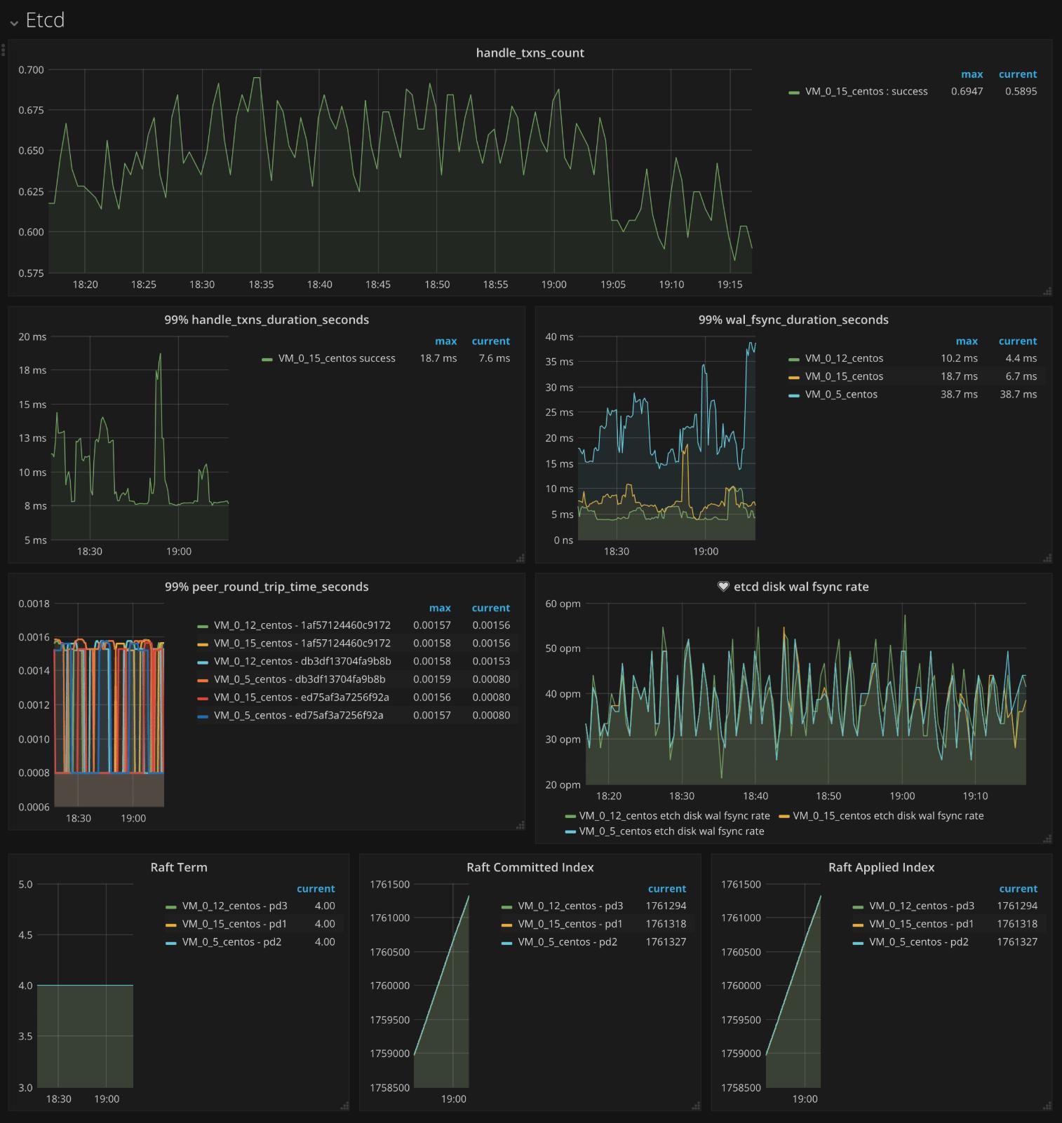 PD Dashboard - etcd metrics