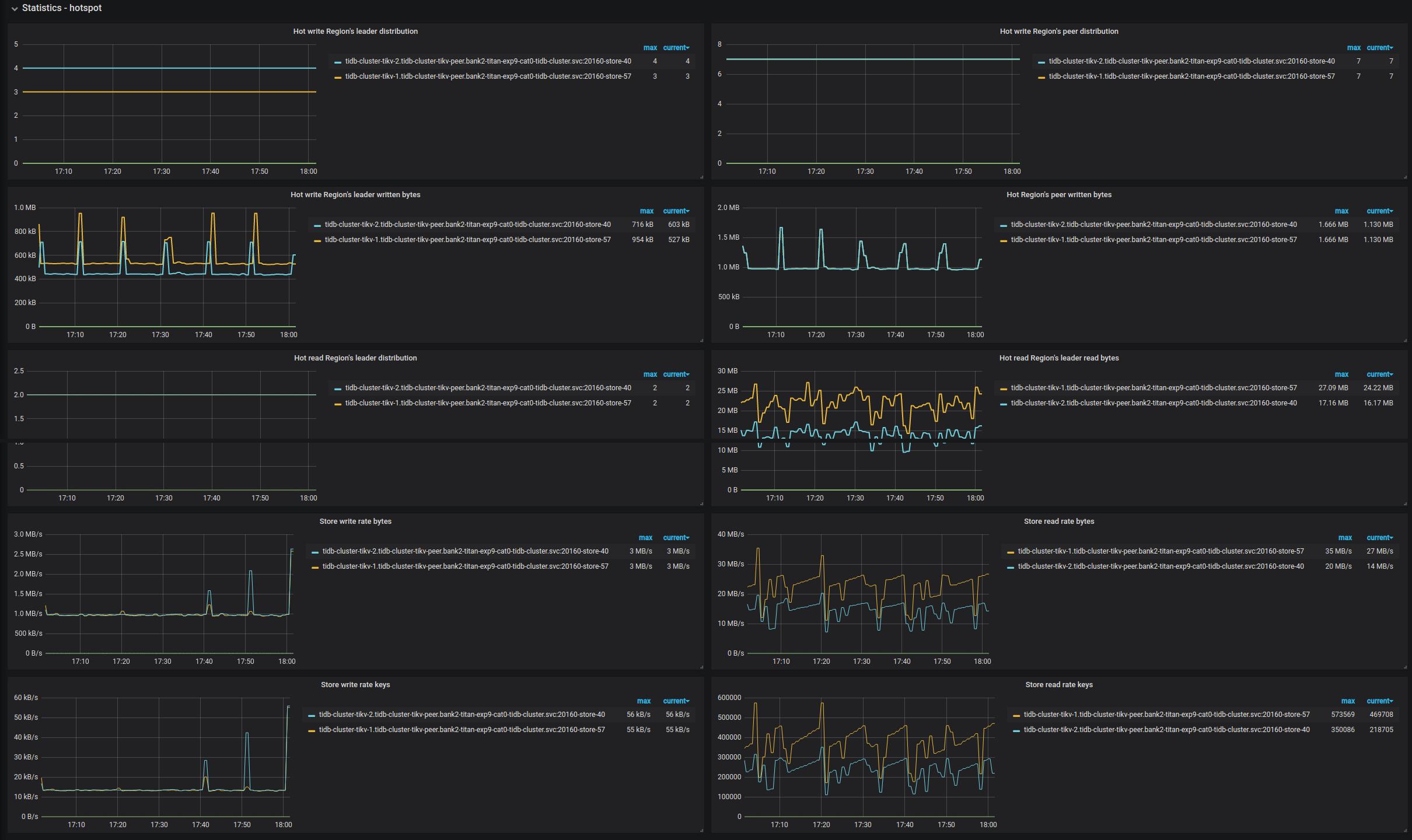 PD Dashboard - Hotspot metrics