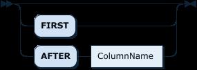 ColumnPosition