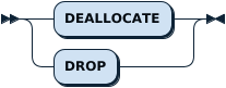 DeallocateSym