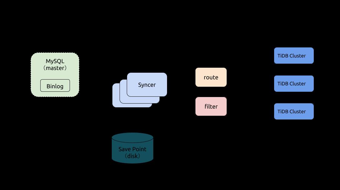 Syncer 架构