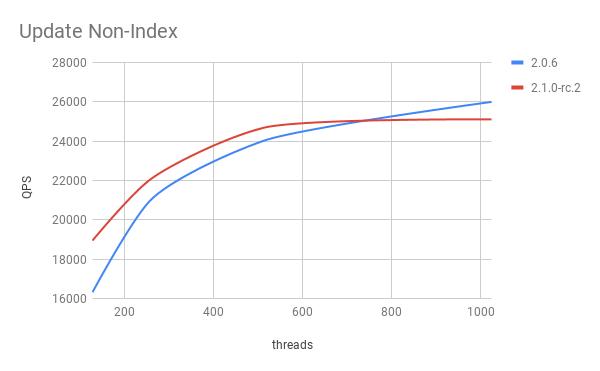 update non-index