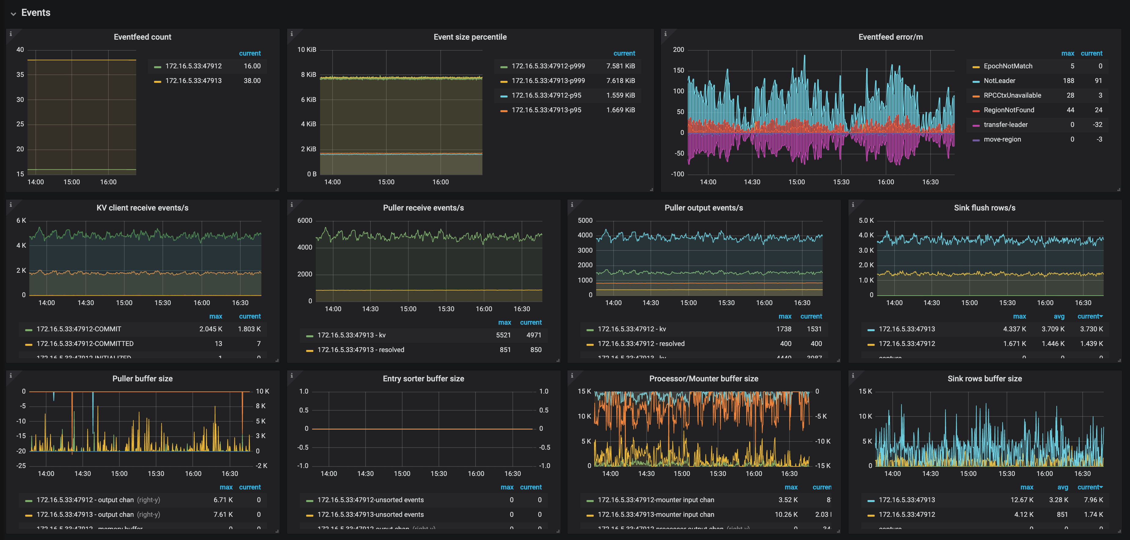TiCDC Dashboard - Events metrics 2