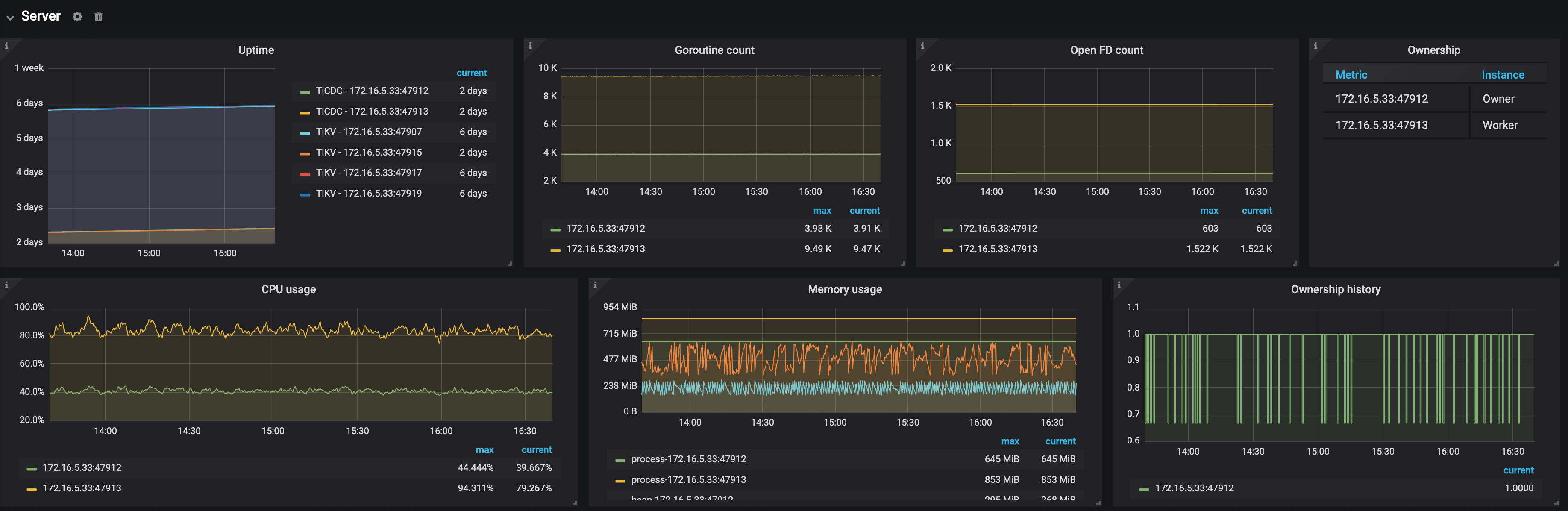 TiCDC Dashboard - Server metrics