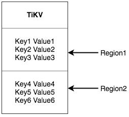 Region in TiDB