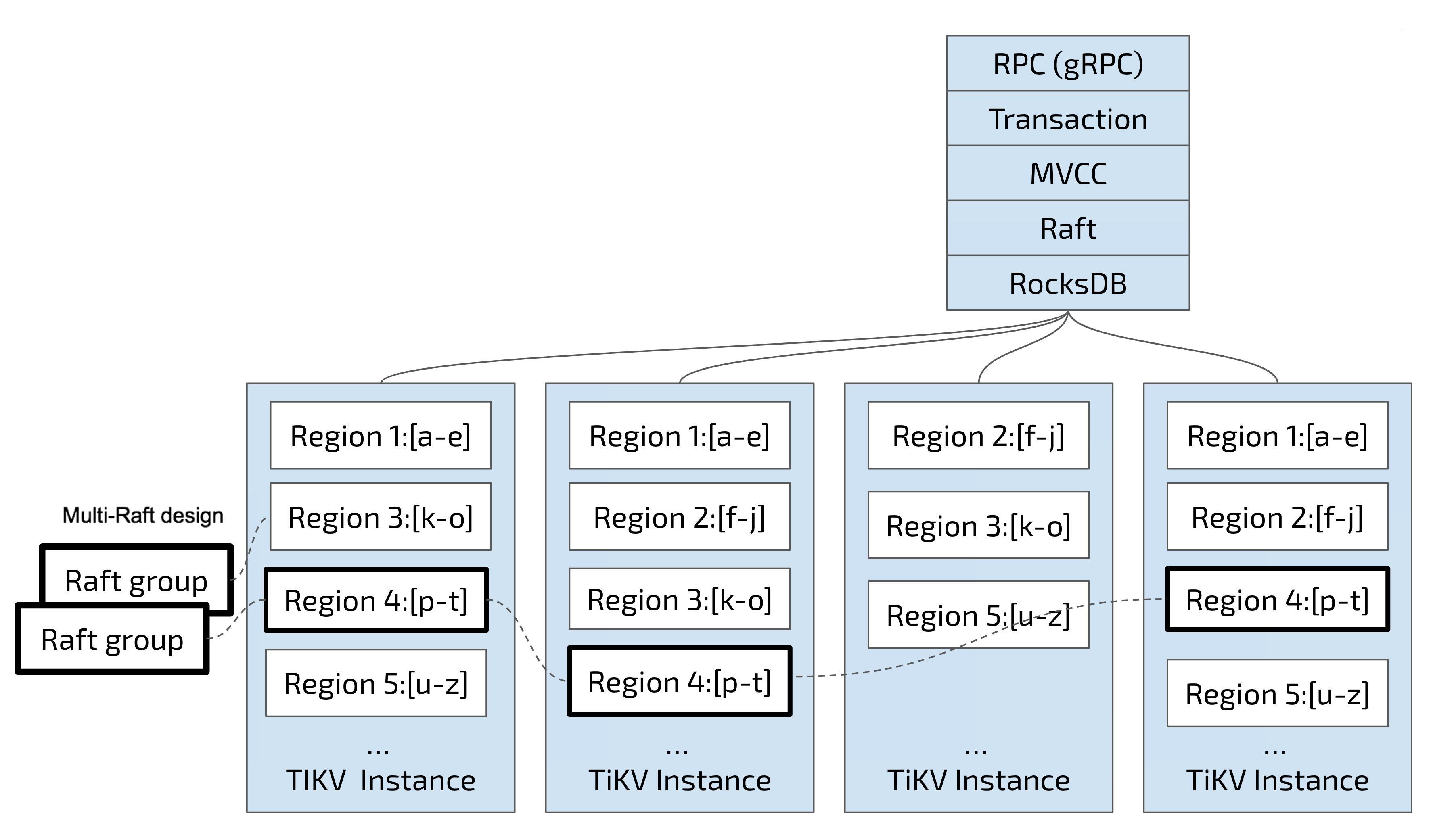 TiDB Storage