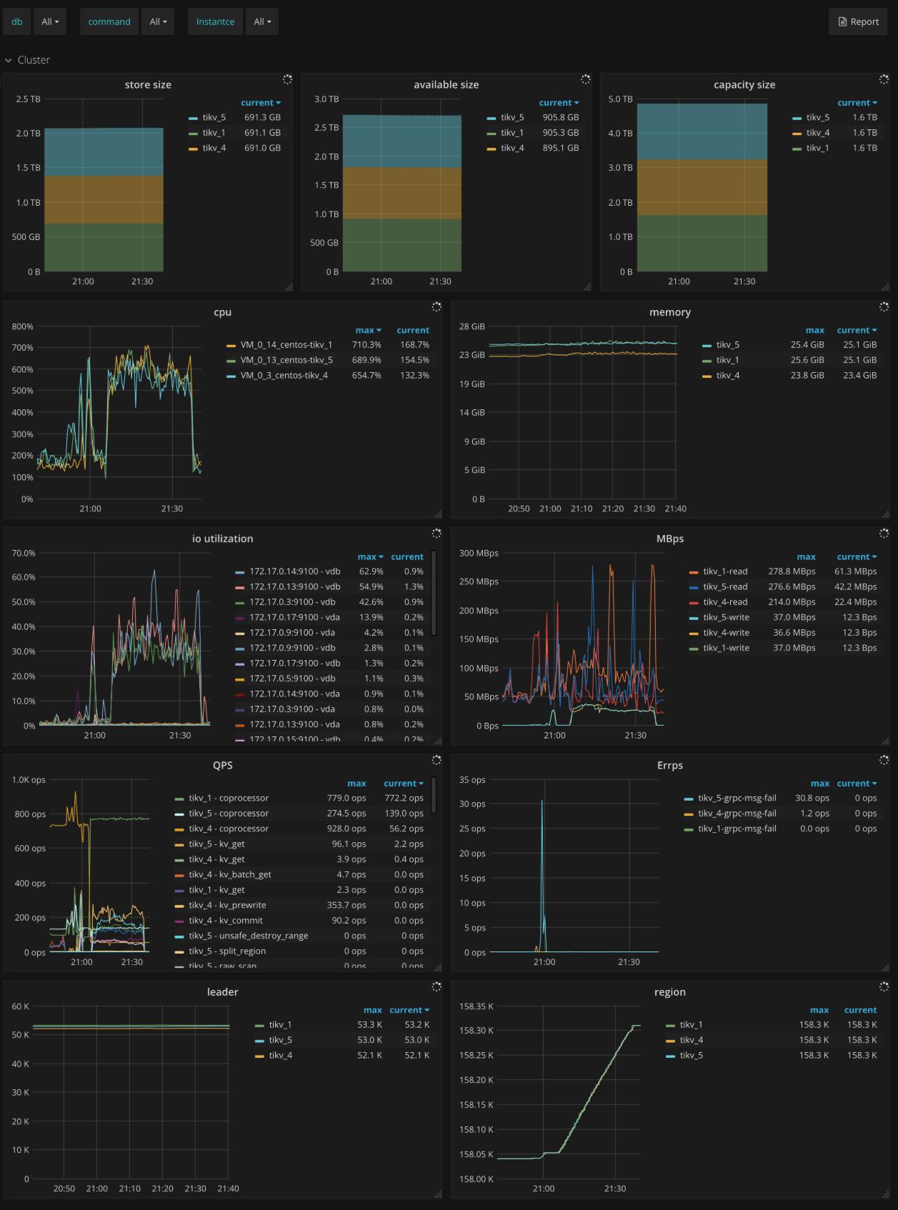 TiKV Dashboard - Cluster metrics