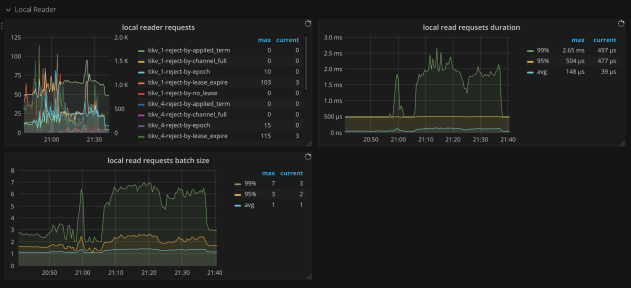 TiKV Dashboard - Local reader metrics