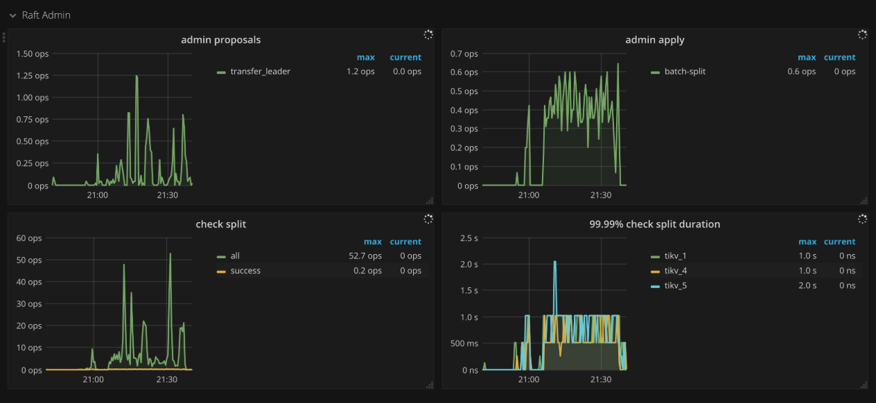 TiKV Dashboard - Raft admin metrics