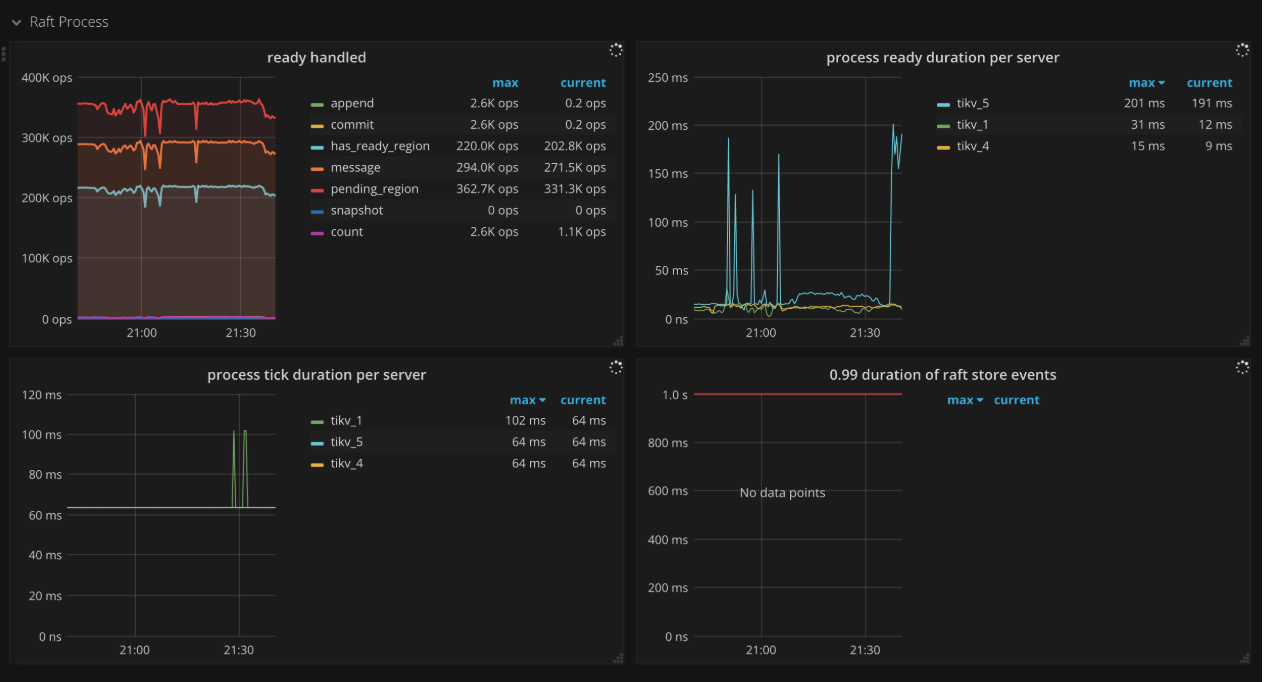 TiKV Dashboard - Raft process metrics