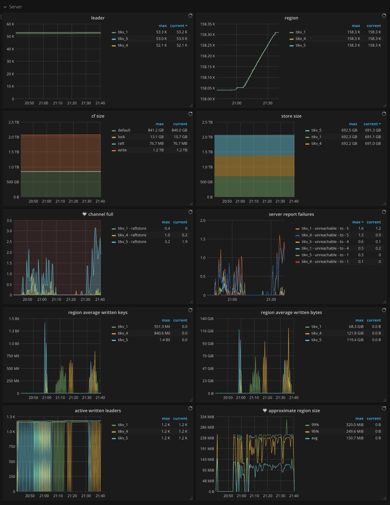 TiKV Dashboard - Server metrics