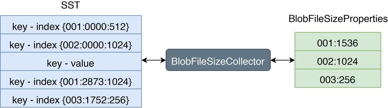 BlobFileSizeProperties