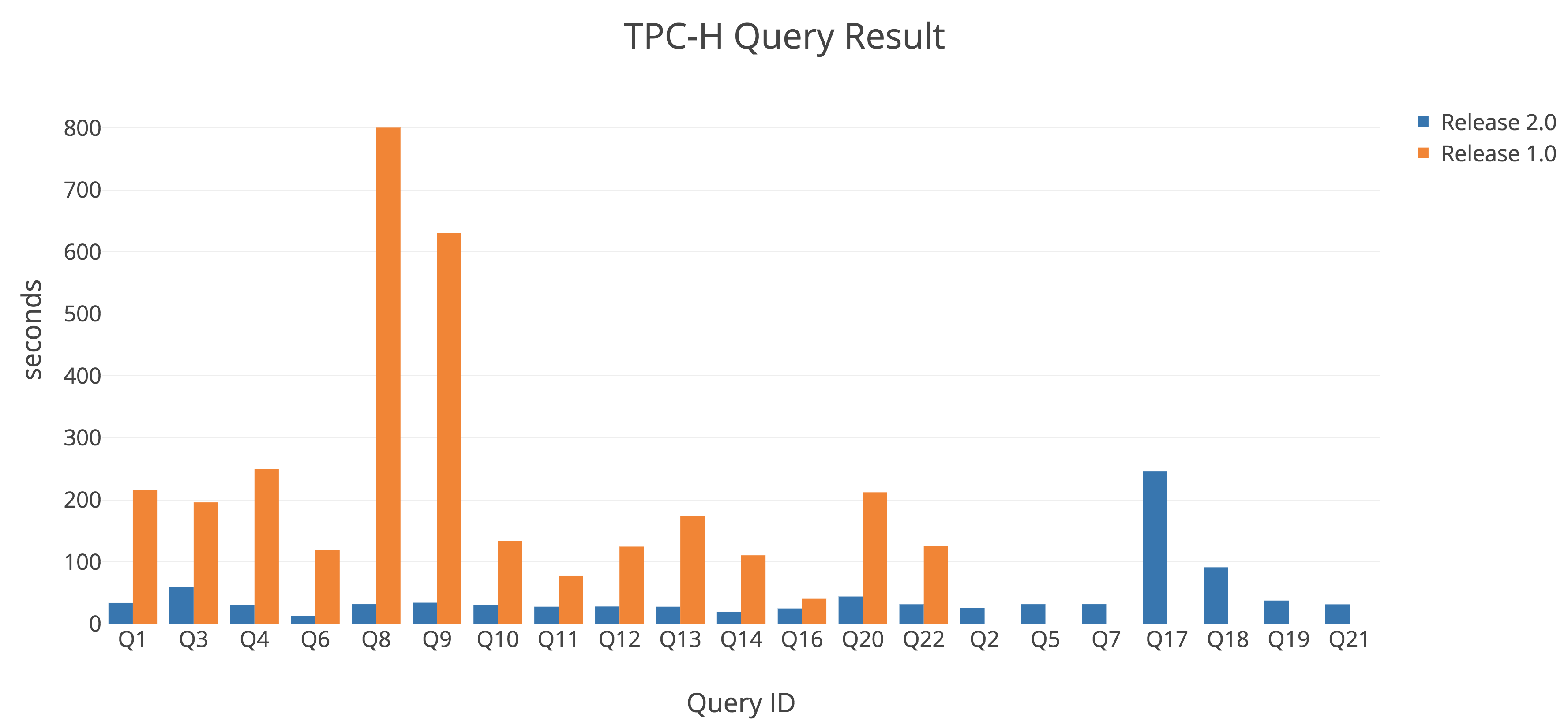 TPC-H Query Result