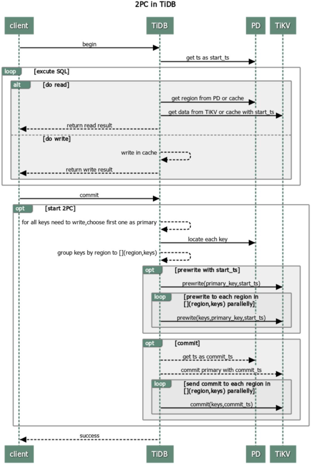TiDB 中乐观事务的两阶段提交